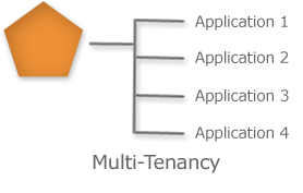 201:multitenancy.png